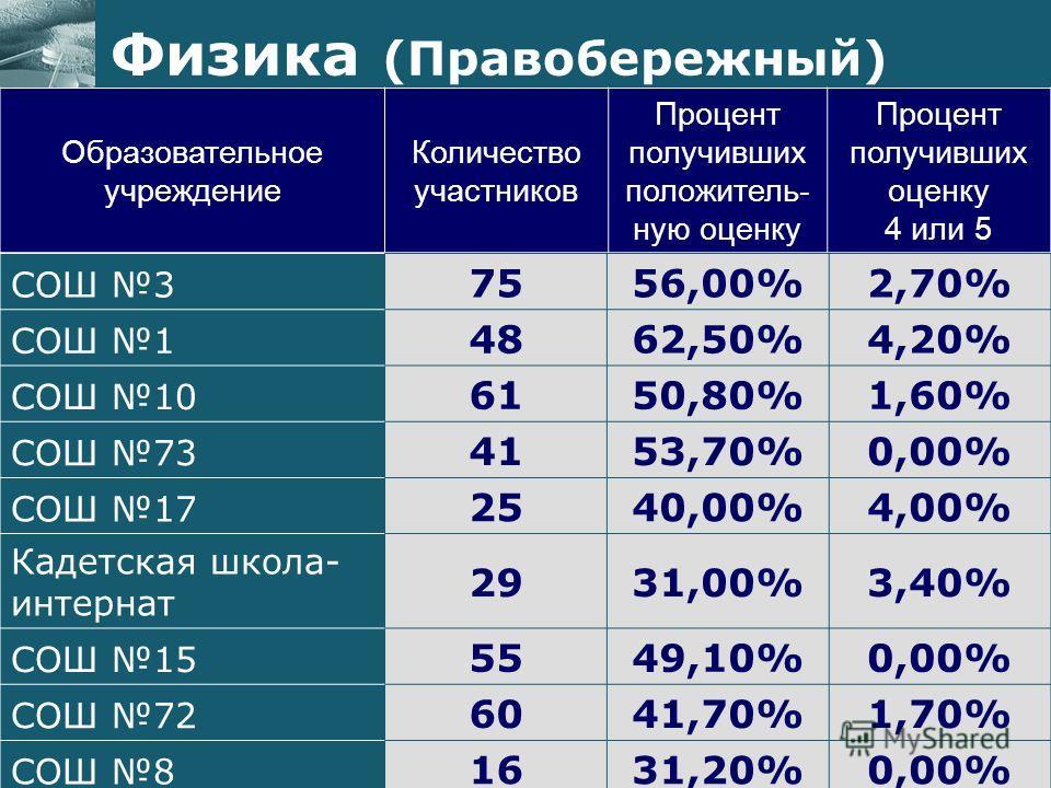 Образовательное учреждение Количество участников Процент получивших положитель- ную оценку Процент получивших оценку 4 или 5 Физика (Правобережный) СОШ 3 7556,00%2,70% СОШ 1 4862,50%4,20% СОШ 10 6150,80%1,60% СОШ 73 4153,70%0,00% СОШ 17 2540,00%4,00%