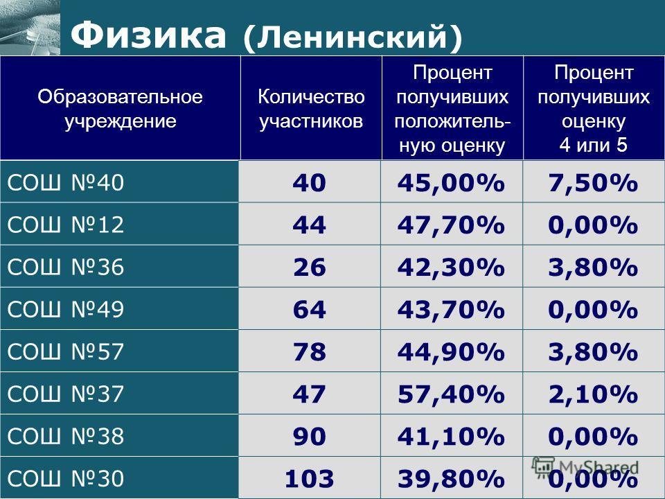 Образовательное учреждение Количество участников Процент получивших положитель- ную оценку Процент получивших оценку 4 или 5 Физика (Ленинский) СОШ 40 4045,00%7,50% СОШ 12 4447,70%0,00% СОШ 36 2642,30%3,80% СОШ 49 6443,70%0,00% СОШ 57 7844,90%3,80% С