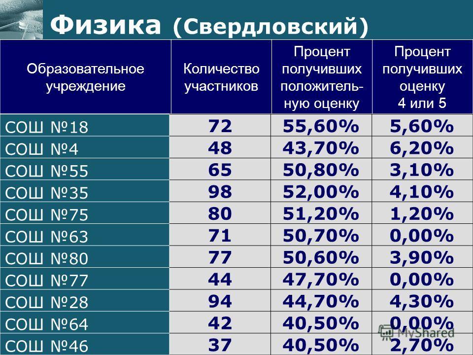 Образовательное учреждение Количество участников Процент получивших положитель- ную оценку Процент получивших оценку 4 или 5 Физика (Свердловский) СОШ 18 7255,60%5,60% СОШ 4 4843,70%6,20% СОШ 55 6550,80%3,10% СОШ 35 9852,00%4,10% СОШ 75 8051,20%1,20%