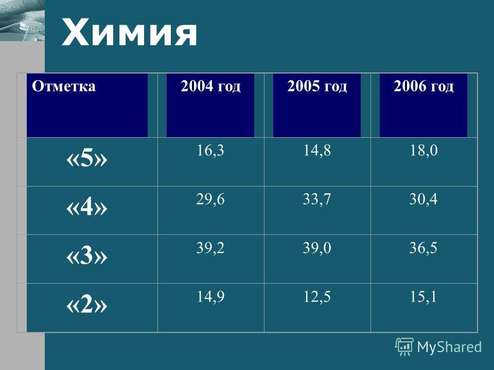 Химия Отметка2004 год2005 год2006 год «5» 16,314,818,0 «4» 29,633,730,4 «3» 39,239,036,5 «2» 14,912,515,1