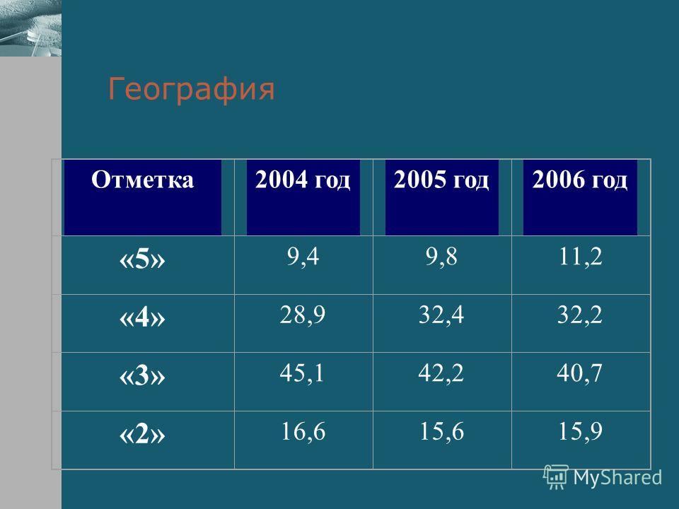 География Отметка2004 год2005 год2006 год «5» 9,49,811,2 «4» 28,932,432,2 «3» 45,142,240,7 «2» 16,615,615,9