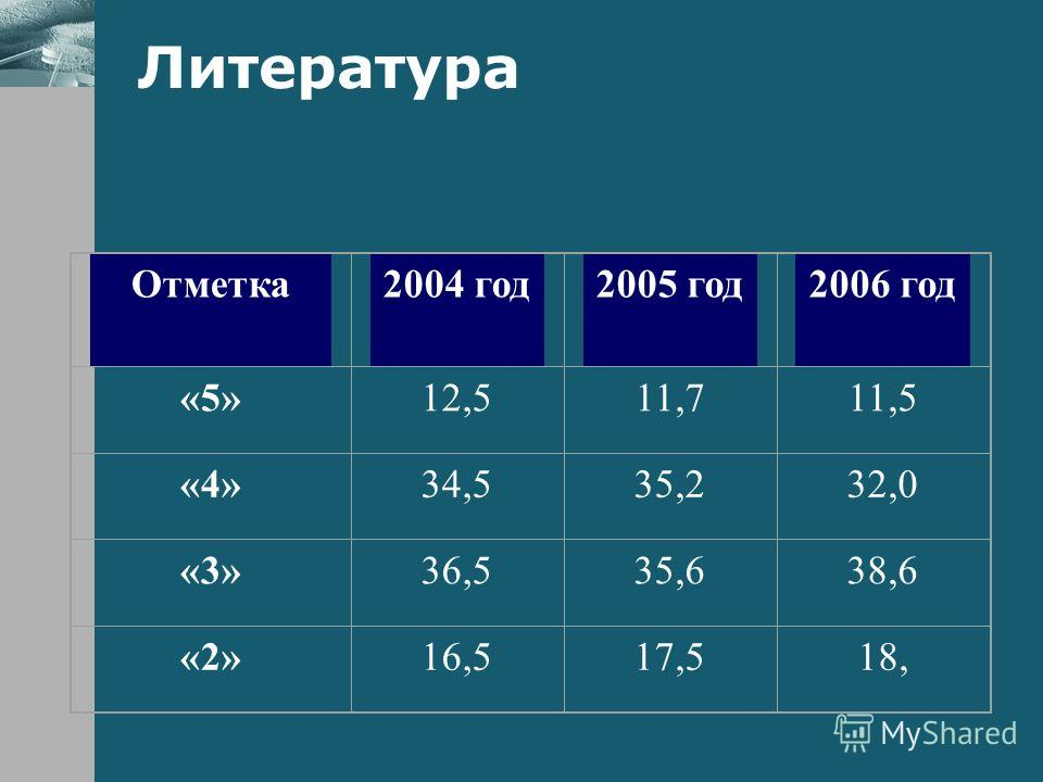 Литература Отметка2004 год2005 год2006 год «5»12,511,711,5 «4»34,535,232,0 «3»36,535,638,6 «2»16,517,518,