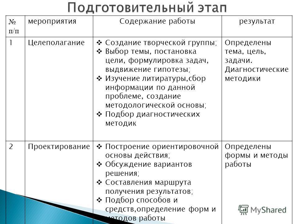 п/п мероприятияСодержание работырезультат 1Целеполагание Создание творческой группы; Выбор темы, постановка цели, формулировка задач, выдвижение гипотезы; Изучение литиратуры,сбор информации по данной проблеме, создание методологической основы; Подбо