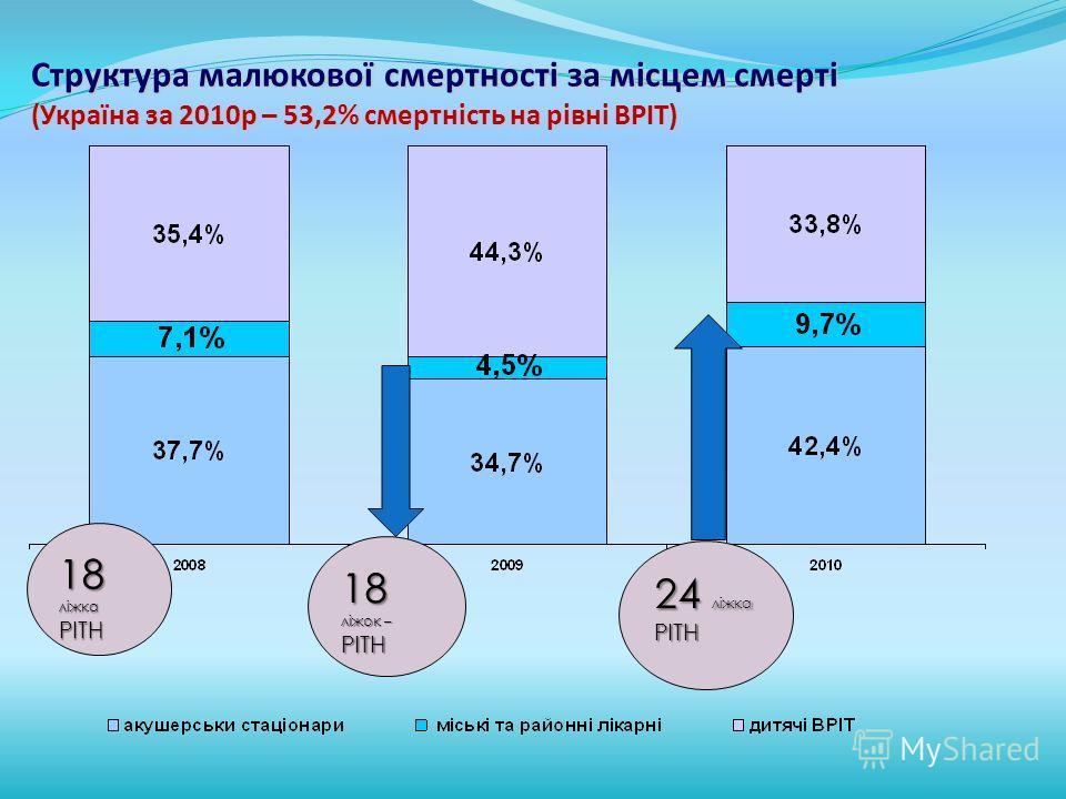 Структура малюкової смертності за місцем смерті (Україна за 2010р – 53,2% смертність на рівні ВРІТ) 18 ліжка РІТН 18 ліжок – РІТН 24 ліжка РІТН