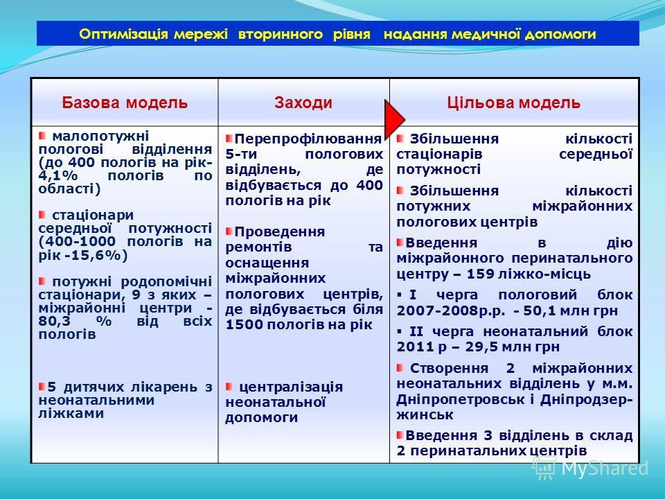 Базова модельЗаходиЦільова модель малопотужні пологові відділення (до 400 пологів на рік- 4,1% пологів по області) стаціонари середньої потужності (400-1000 пологів на рік -15,6%) потужні родопомічні стаціонари, 9 з яких – міжрайонні центри - 80,3 %