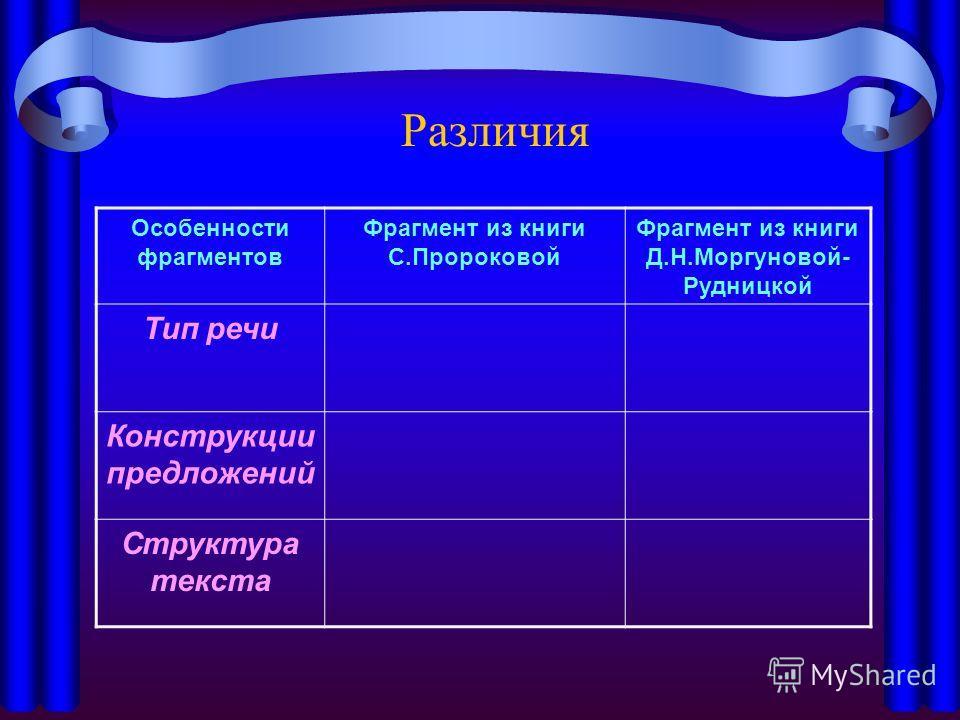 Различия Особенности фрагментов Фрагмент из книги С.Пророковой Фрагмент из книги Д.Н.Моргуновой- Рудницкой Тип речи Конструкции предложений Структура текста
