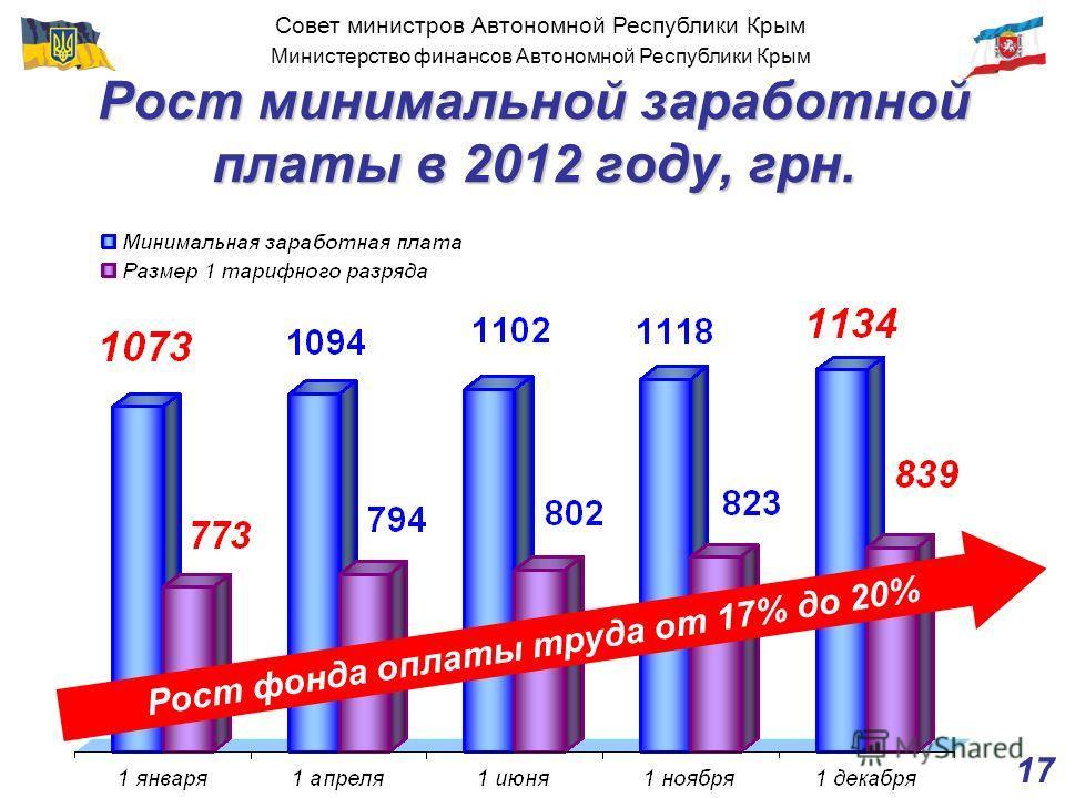 Совет министров Автономной Республики Крым Министерство финансов Автономной Республики Крым 17 Рост минимальной заработной платы в 2012 году, грн. Рост фонда оплаты труда от 17% до 20%