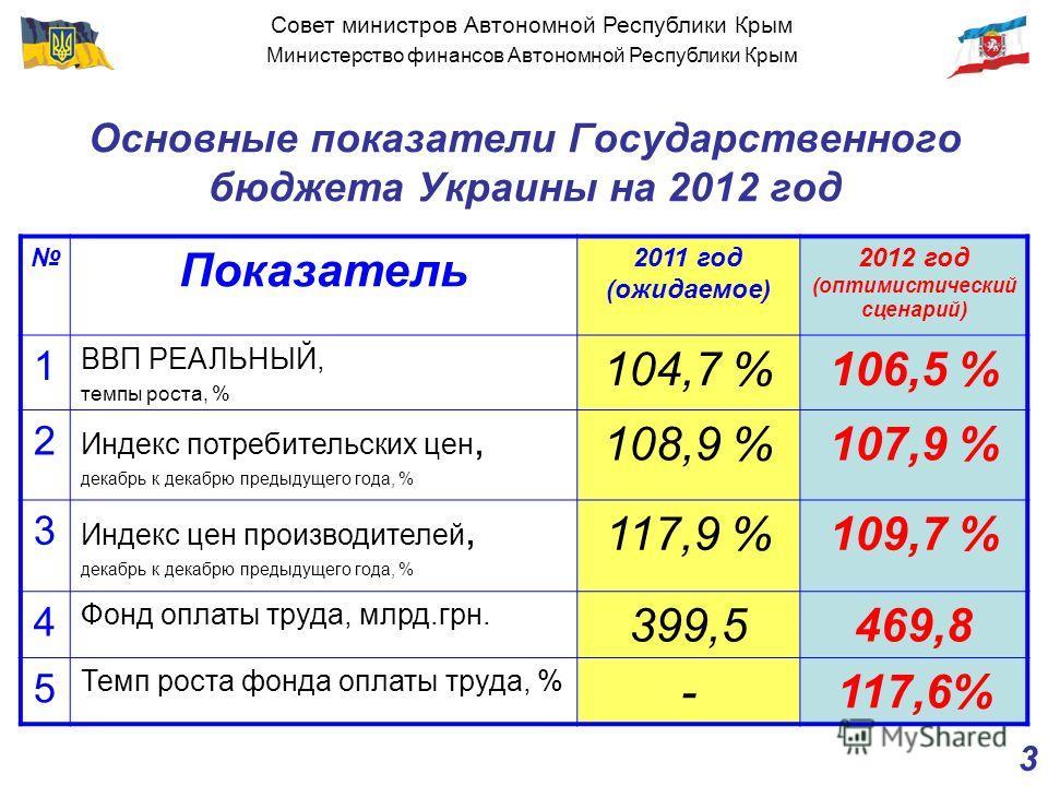 Совет министров Автономной Республики Крым Министерство финансов Автономной Республики Крым 3 Основные показатели Государственного бюджета Украины на 2012 год Показатель 2011 год (ожидаемое) 2012 год (оптимистический сценарий) 1 ВВП РЕАЛЬНЫЙ, темпы р