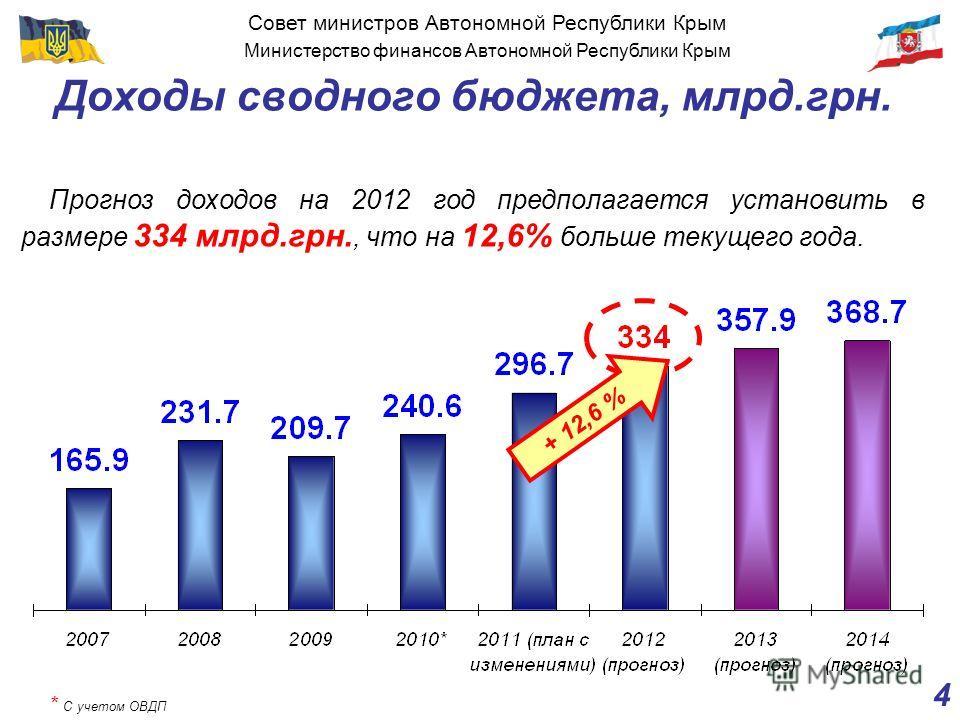 Совет министров Автономной Республики Крым Министерство финансов Автономной Республики Крым 4 Доходы сводного бюджета, млрд.грн. Прогноз доходов на 2012 год предполагается установить в размере 334 млрд.грн., что на 12,6% больше текущего года. * С уче