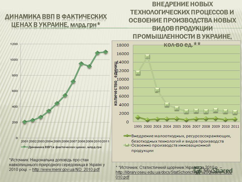 ВНЕДРЕНИЕ НОВЫХ ТЕХНОЛОГИЧЕСКИХ ПРОЦЕССОВ И ОСВОЕНИЕ ПРОИЗВОДСТВА НОВЫХ ВИДОВ ПРОДУКЦИИ ПРОМЫШЛЕННОСТИ В УКРАИНЕ, кол-во ед.** *Источник: Національна доповідь про стан навколишнього природного середовища в Україні у 2010 році. – http://www.menr.gov.u