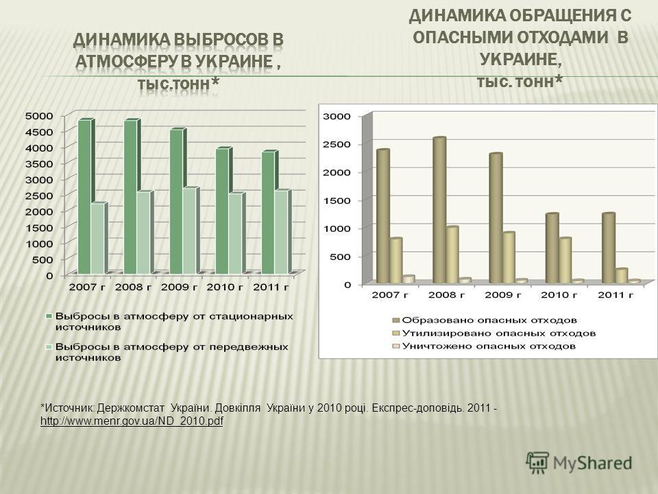ДИНАМИКА ОБРАЩЕНИЯ С ОПАСНЫМИ ОТХОДАМИ В УКРАИНЕ, тыс. тонн* *Источник: Держкомстат України. Довкілля України у 2010 році. Експрес-доповідь. 2011 - http://www.menr.gov.ua/ND_2010.pdf