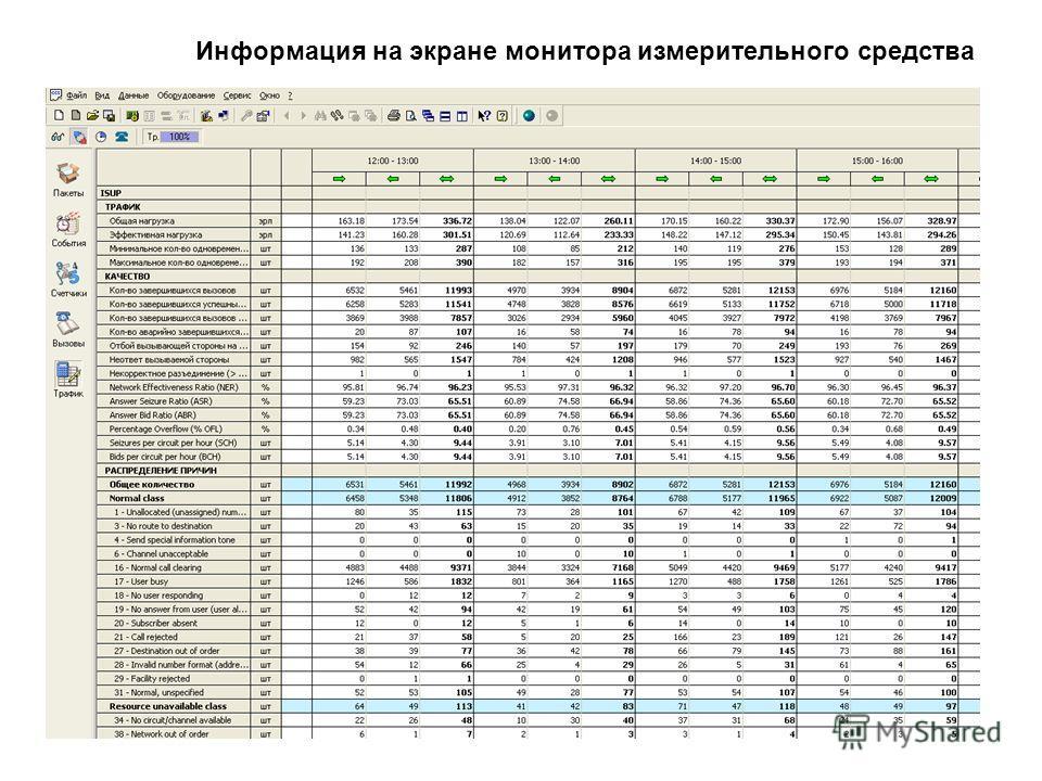 Информация на экране монитора измерительного средства