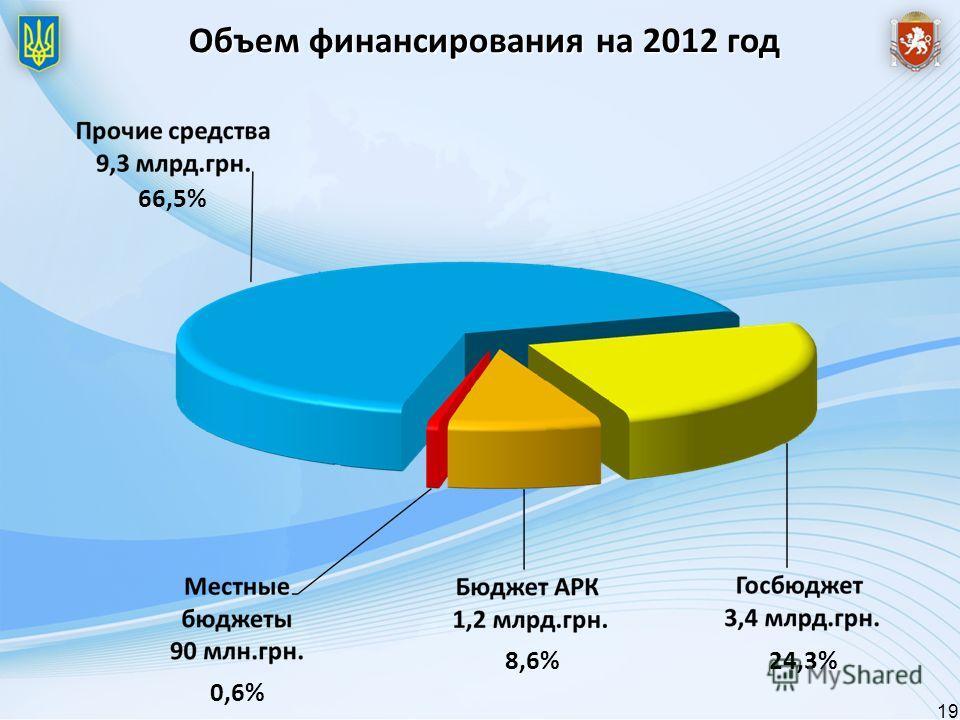 Объем финансирования на 2012 год 66,5% 0,6% 8,6%24,3% 19