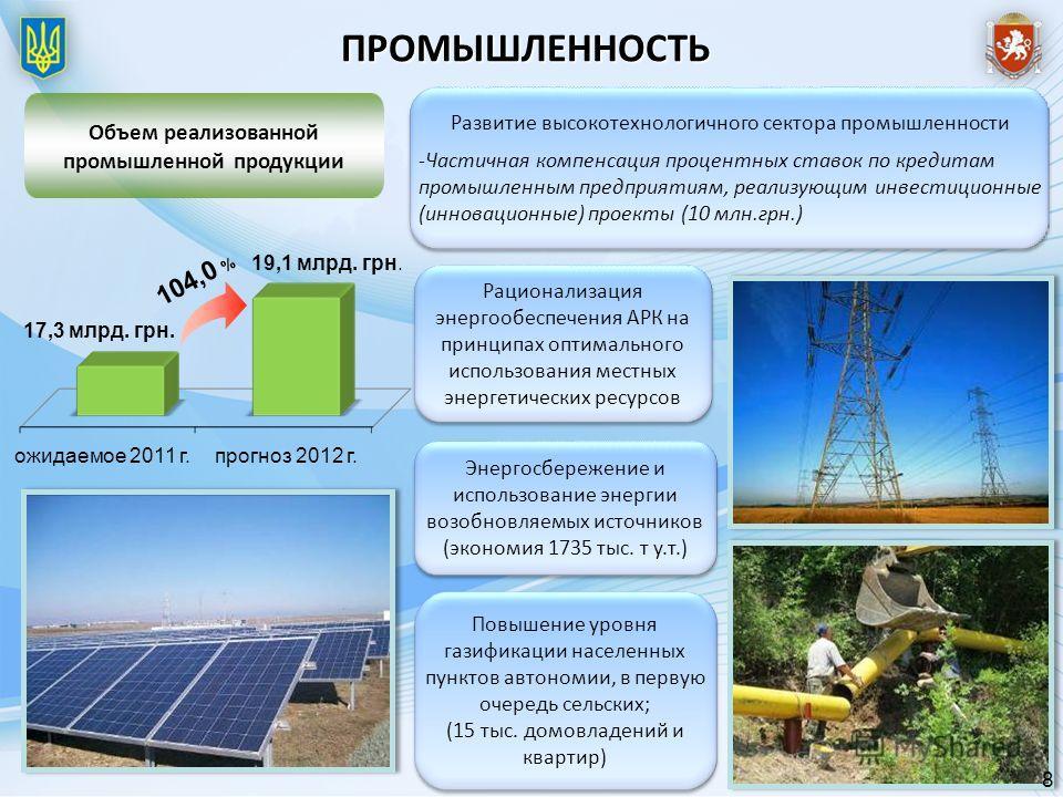 Объем реализованной промышленной продукции ПРОМЫШЛЕННОСТЬ Энергосбережение и использование энергии возобновляемых источников (экономия 1735 тыс. т у.т.) Развитие высокотехнологичного сектора промышленности -Частичная компенсация процентных ставок по