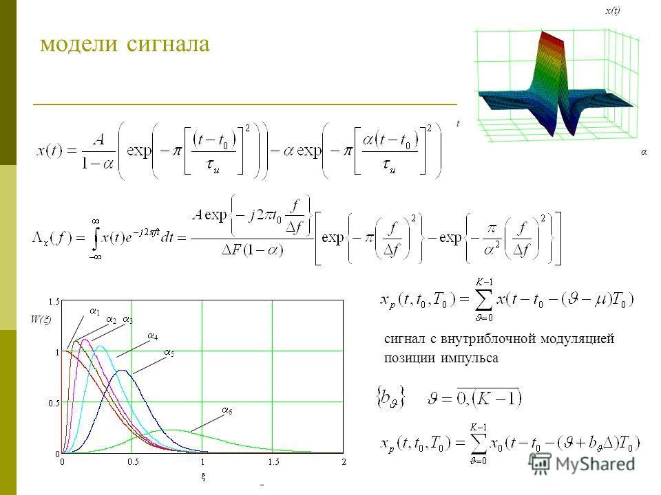 модели сигнала α t x(t) 1 2 3 4 5 6 W( ) сигнал с внутриблочной модуляцией позиции импульса