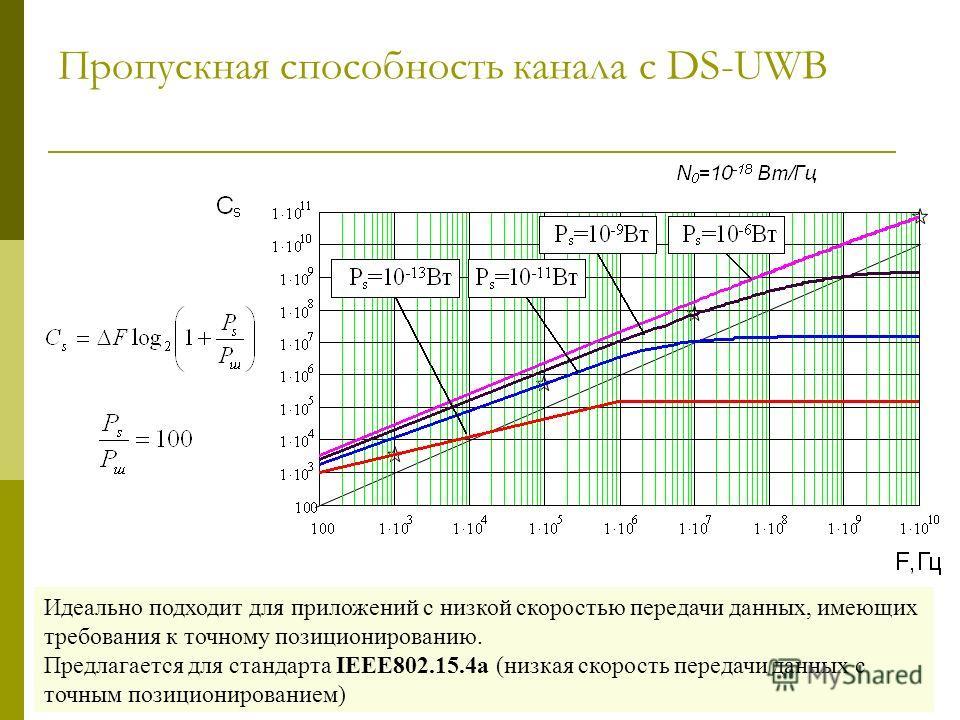 Пропускная способность канала с DS-UWB Идеально подходит для приложений с низкой скоростью передачи данных, имеющих требования к точному позиционированию. Предлагается для стандарта IEEE802.15.4a (низкая скорость передачи данных с точным позициониров