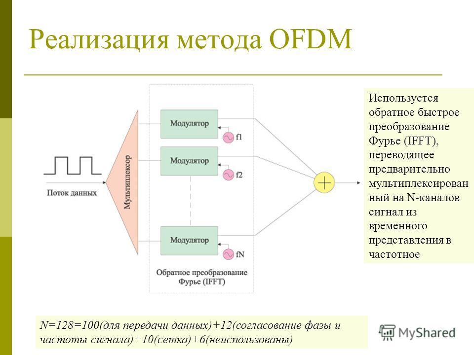 Реализация метода OFDM N=128=100(для передачи данных)+12(согласование фазы и частоты сигнала)+10(сетка)+6(неиспользованы) Используется обратное быстрое преобразование Фурье (IFFT), переводящее предварительно мультиплексирован ный на N-каналов сигнал