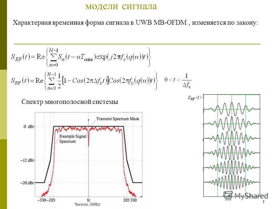 модели сигнала Характерная временная форма сигнала в UWB MB-OFDM, изменяется по закону: Спектр многополосной системы 1010 8 6 4 2 0 2 t