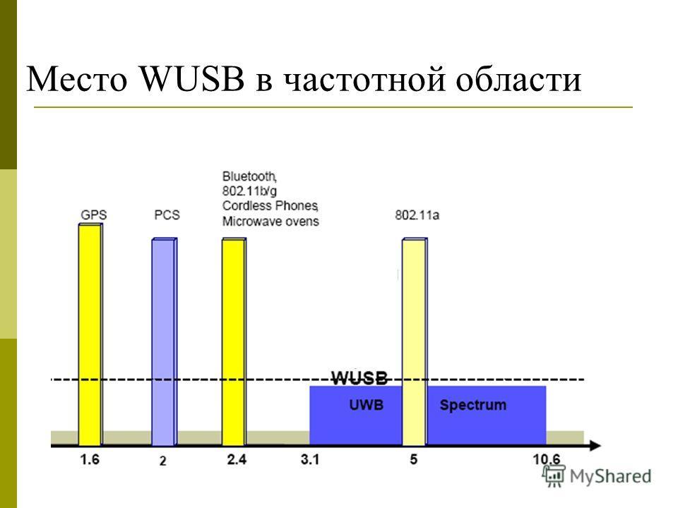 Место WUSB в частотной области