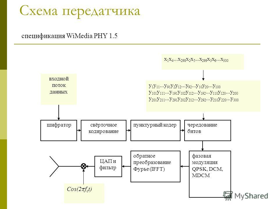 Схема передатчика чередование битов шифратор ЦАП и фильтр обратное преобразование Фурье (IFFT) фазовая модуляция QPSK, DCM, MDCM пунктурный кодерсвёрточное кодирование входной поток данных Cos(2πf c t) x 1 x 4...x 298 x 2 x 5...x 299 x 3 x 6...x 300