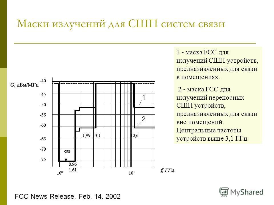 Маски излучений для СШП систем связи -75 -50 -45 -40 -55 -60 -65 -70 0,96 1,61 GPS 10 0 10 1 f, ГГц G, дБм/МГц -75 -50 -45 -40 -55 -60 -65 -70 3,110,61,99 0,96 1,61 GPS 10 0 10 1 f, ГГц G, дБм/МГц 1 - маска FCC для излучений СШП устройств, предназнач