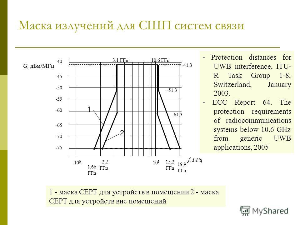Маска излучений для СШП систем связи 1 - маска CEPT для устройств в помещении 2 - маска CEPT для устройств вне помещений -75 -50 -45 -40 -55 -60 -65 -70 3,1 ГГц10,6 ГГц 1,66 ГГц -41,3 10 0 10 1 f, ГГц G, дБм/МГц 19,9 ГГц -51,3 -75 -50 -45 -40 -55 -60