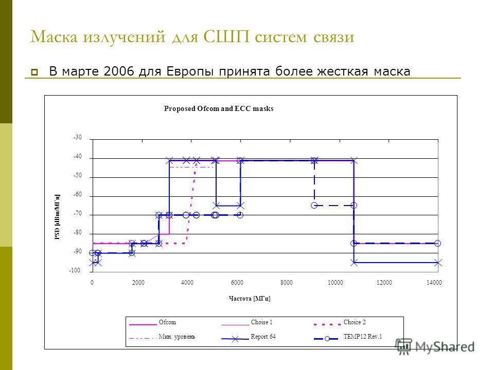 Маска излучений для СШП систем связи В марте 2006 для Европы принята более жесткая маска