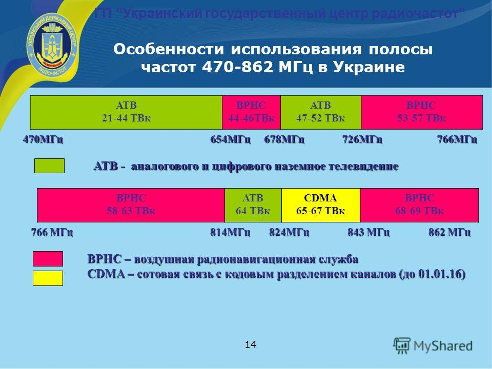 14 Особенности использования полосы частот 470-862 МГц в Украине АТВ 21-44 ТВк ВРНС 44-46ТВк АТВ 47-52 ТВк ВРНС 53-57 ТВк 470МГц 654МГц 678МГц 726МГц 766МГц АТВ - аналогового и цифрового наземное телевидение ВРНС 58-63 ТВк АТВ 64 ТВк CDMA 65-67 ТВк В