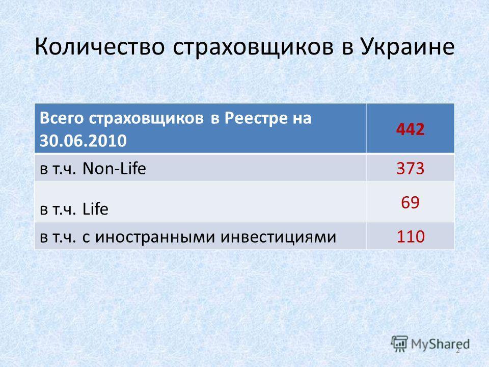 Количество страховщиков в Украине Всего страховщиков в Реестре на 30.06.2010 442 в т.ч. Non-Life 373 в т.ч. Life 69 в т.ч. с иностранными инвестициями 110110 2