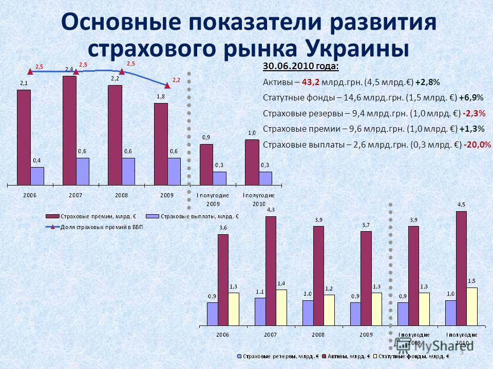 Основные показатели развития страхового рынка Украины 30.06.2010 года: Активы – 43,2 млрд.грн. (4,5 млрд.) +2,8% Статутные фонды – 14,6 млрд.грн. (1,5 млрд. ) +6,9% Страховые резервы – 9,4 млрд.грн. (1,0 млрд. ) -2,3% Страховые премии – 9,6 млрд.грн.