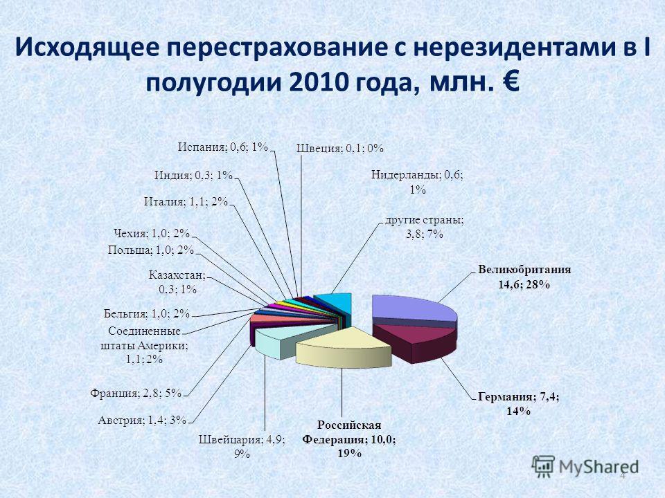 Исходящее перестрахование с нерезидентами в I полугодии 2010 года, млн. 4