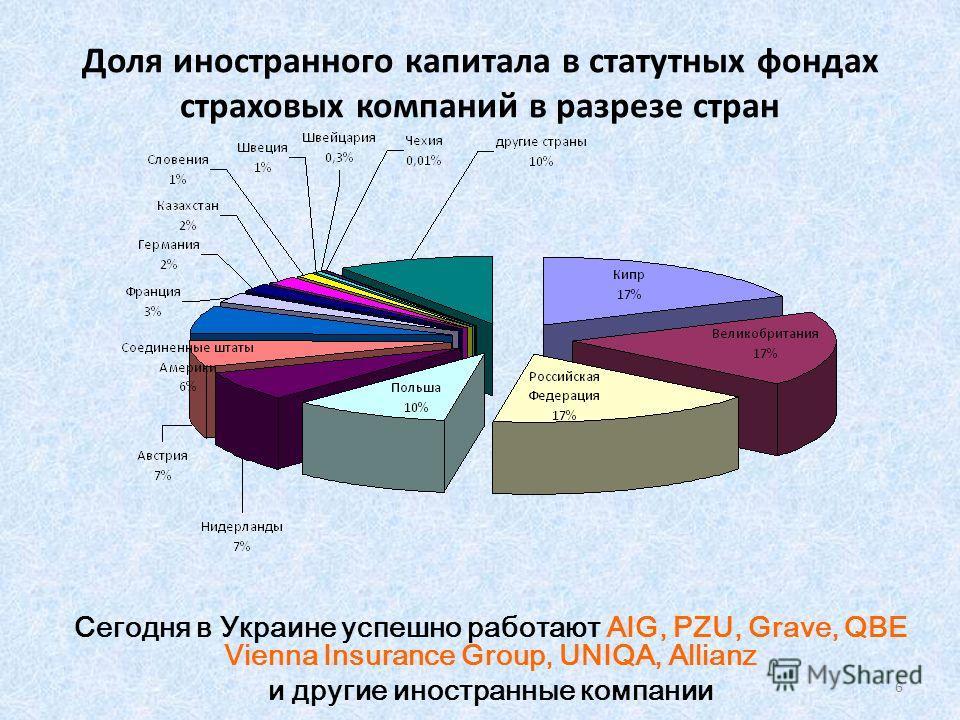 Доля иностранного капитала в статутных фондах страховых компаний в разрезе стран Сегодня в Украине успешно работают AIG, PZU, Grave, QBE Vienna Insurance Group, UNIQA, Allianz и другие иностранные компании 6