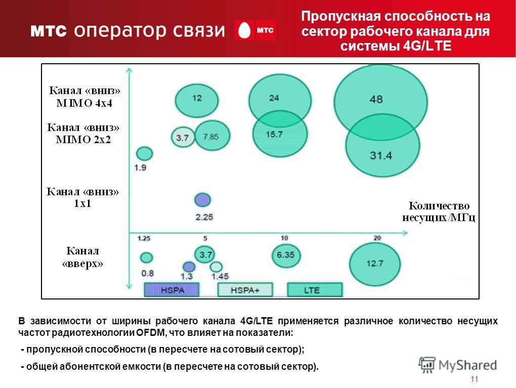 11 Пропускная способность на сектор рабочего канала для системы 4G/LTE В зависимости от ширины рабочего канала 4G/LTE применяется различное количество несущих частот радиотехнологии OFDM, что влияет на показатели: - пропускной способности (в пересчет
