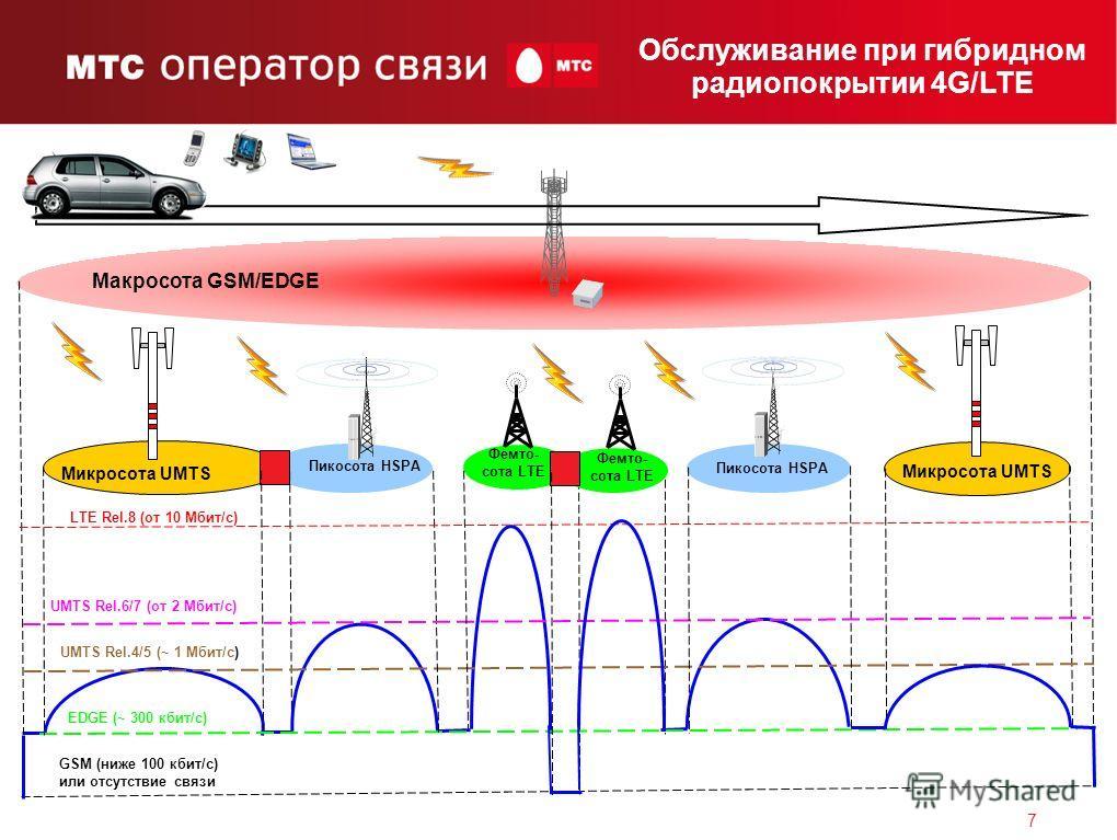 7 Макросота GSM/EDGE Микросота UMTS Пикосота HSPA Фемто- сота LTE GSM (ниже 100 кбит/с) или отсутствие связи EDGE (~ 300 кбит/с) UMTS Rel.4/5 (~ 1 Мбит/с) UMTS Rel.6/7 (от 2 Мбит/с) LTE Rel.8 (от 10 Мбит/с) Пикосота HSPA Фемто- сота LTE Обслуживание