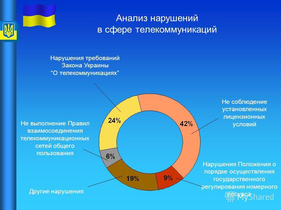 Анализ нарушений в сфере телекоммуникаций Не выполнение Правил взаимосоединения телекоммуникационных сетей общего пользования Нарушения требований Закона Украины О телекоммуникациях Нарушения Положения о порядке осуществления государственного регулир