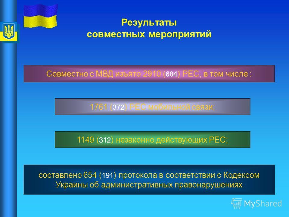 Результаты совместных мероприятий Совместно с МВД изъято 2910 ( 684 ) РЕС, в том числе : 1761 ( 372 ) РЕС мобильной связи; 1149 ( 312 ) незаконно действующих РЕС; составлено 654 ( 191 ) протокола в соответствии с Кодексом Украины об административных