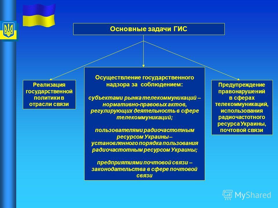 Предупреждение правонарушений в сферах телекоммуникаций, использования радиочастотного ресурса Украины, почтовой связи Реализация государственной политики в отрасли связи Осуществление государственного надзора за соблюдением: субъектами рынка телеком