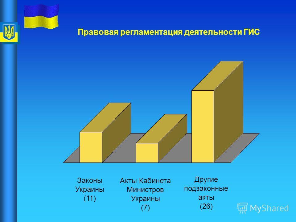 Правовая регламентация деятельности ГИС Законы Украины (11) Акты Кабинета Министров Украины (7) Другие подзаконные акты (26)