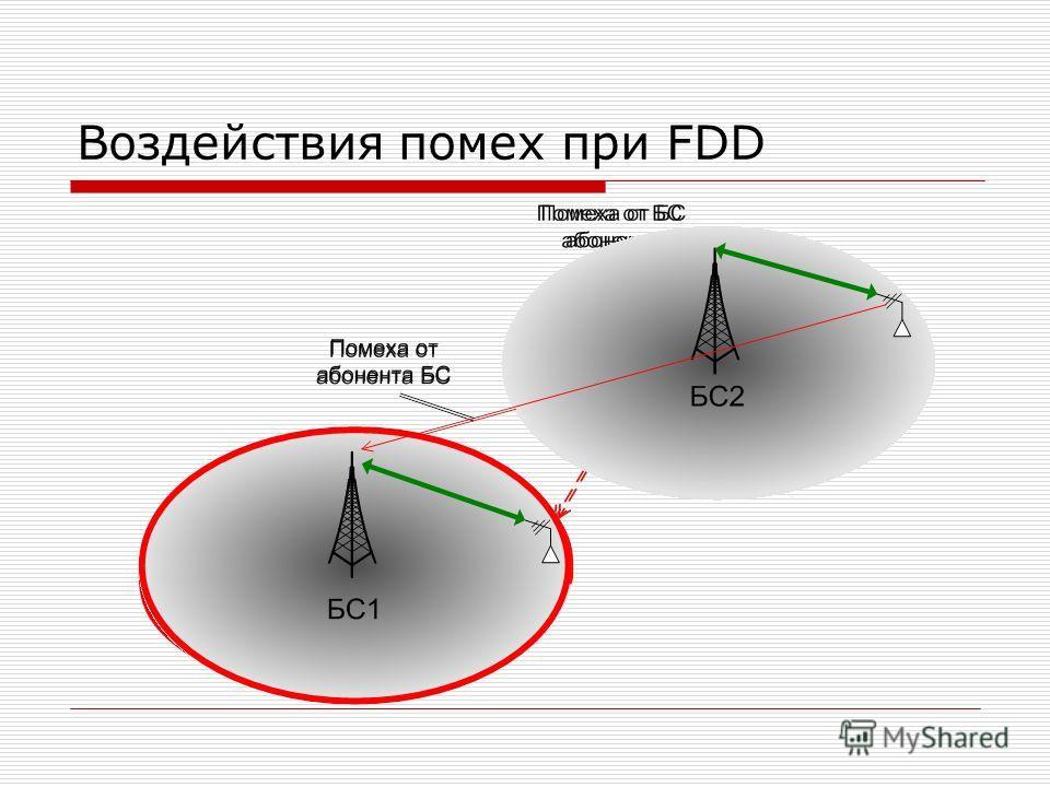 Воздействия помех при FDD