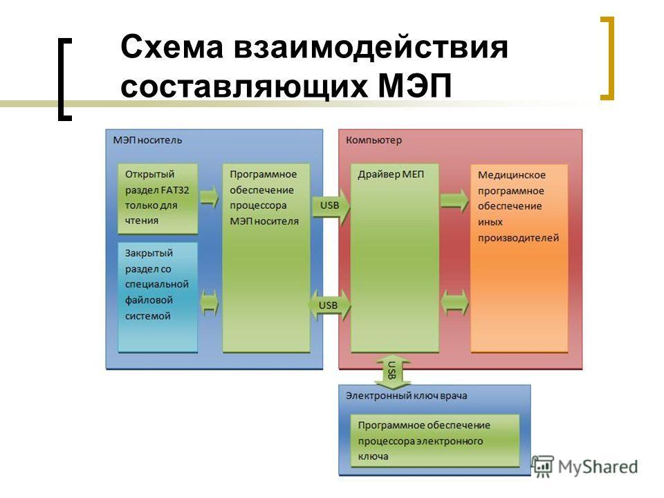 Схема взаимодействия составляющих МЭП