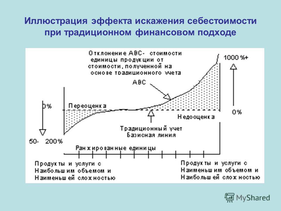 Иллюстрация эффекта искажения себестоимости при традиционном финансовом подходе