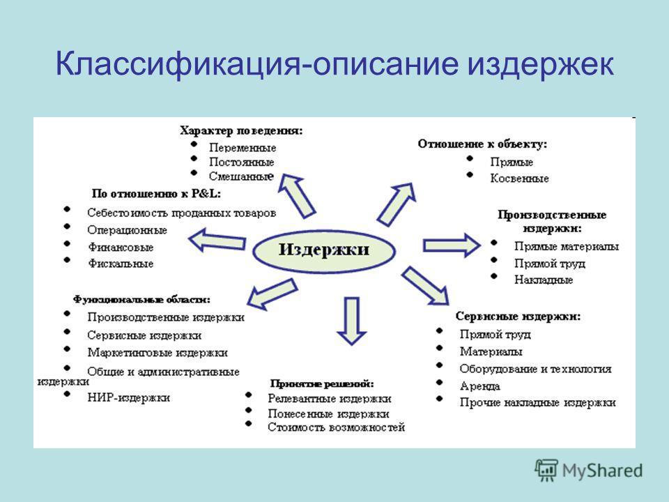 Классификация-описание издержек