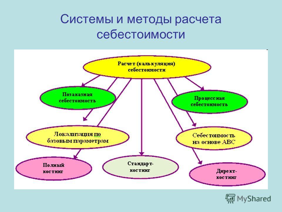 Системы и методы расчета себестоимости