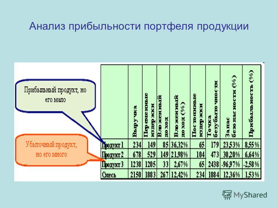 Анализ прибыльности портфеля продукции