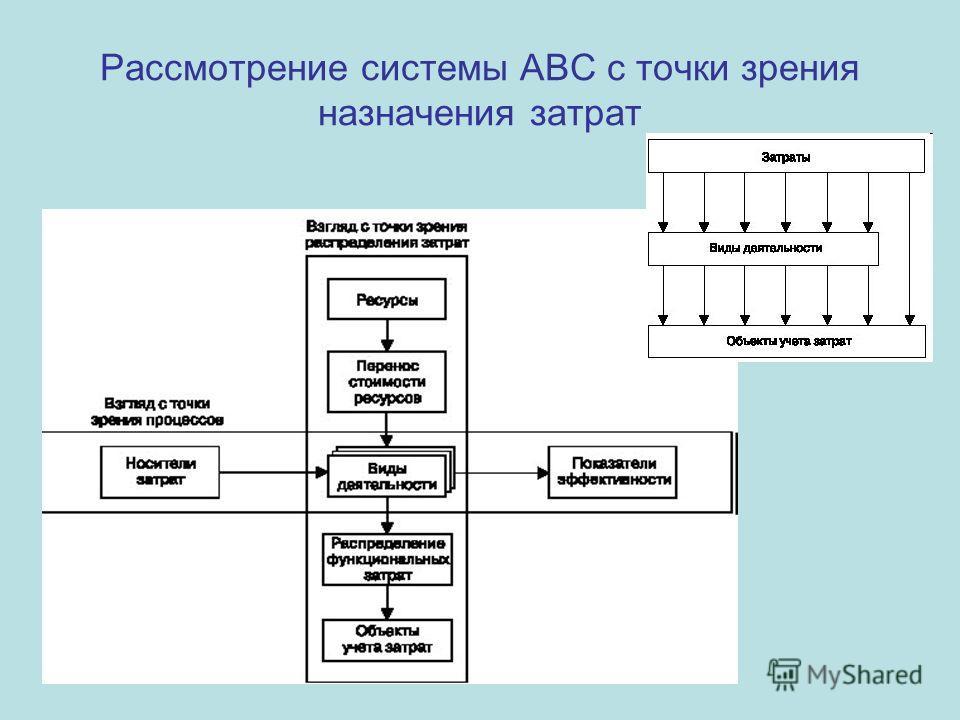 Рассмотрение системы АВС с точки зрения назначения затрат