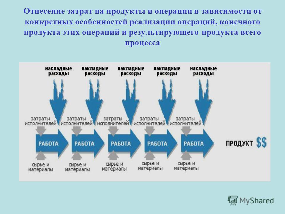 Отнесение затрат на продукты и операции в зависимости от конкретных особенностей реализации операций, конечного продукта этих операций и результирующего продукта всего процесса