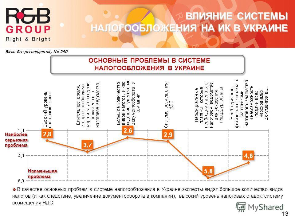 База: Все респонденты, N= 290 ОСНОВНЫЕ ПРОБЛЕМЫ В СИСТЕМЕ НАЛОГООБЛОЖЕНИЯ В УКРАИНЕ 13 ВЛИЯНИЕ СИСТЕМЫ НАЛОГООБЛОЖЕНИЯ НА ИК В УКРАИНЕ В качестве основных проблем в системе налогообложения в Украине эксперты видят большое количество видов налогов (и