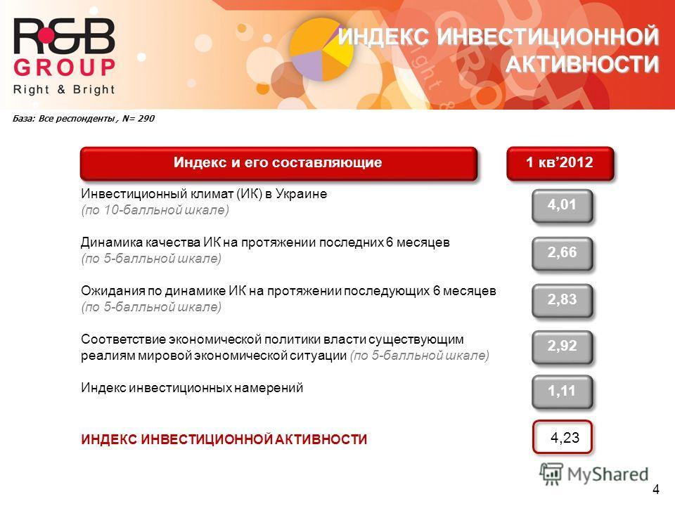 4 ИНДЕКС ИНВЕСТИЦИОННОЙ АКТИВНОСТИ Инвестиционный климат (ИК) в Украине (по 10-балльной шкале) 4,01 Динамика качества ИК на протяжении последних 6 месяцев (по 5-балльной шкале) 2,66 Ожидания по динамике ИК на протяжении последующих 6 месяцев (по 5-ба