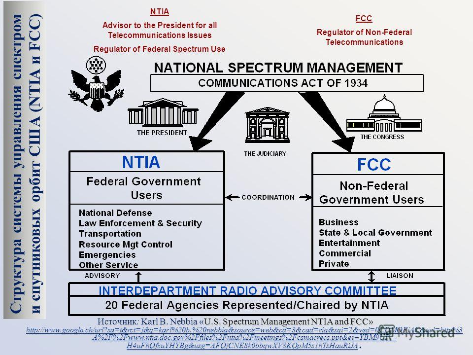 NTIA Advisor to the President for all Telecommunications Issues Regulator of Federal Spectrum Use FCC Regulator of Non-Federal Telecommunications Источник: Karl B. Nebbia «U.S. Spectrum Management NTIA and FCC» http://www.google.ch/url?sa=t&rct=j&q=k