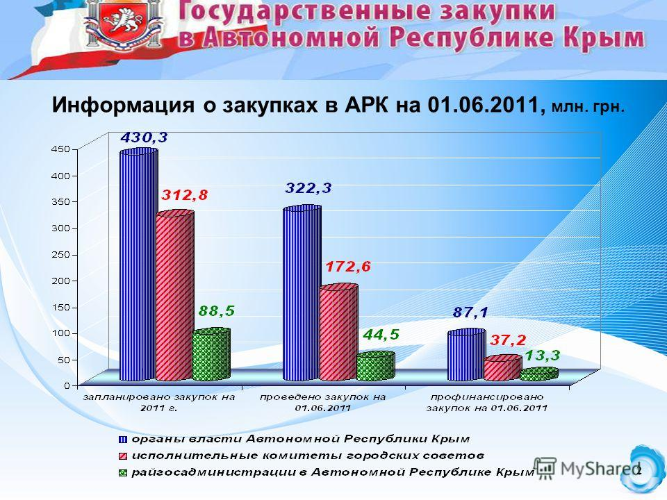 2 2 Информация о закупках в АРК на 01.06.2011, млн. грн.